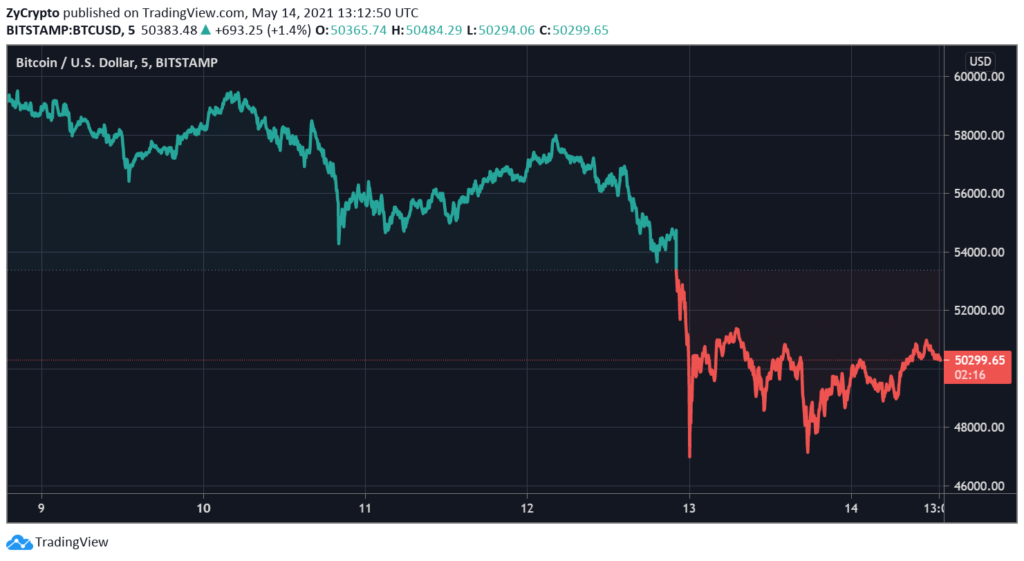 MicroStrategy Not Fazed By Musk-Induced $300 Billion Crypto Market Crash - Continues to Spend Millions On Bitcoin