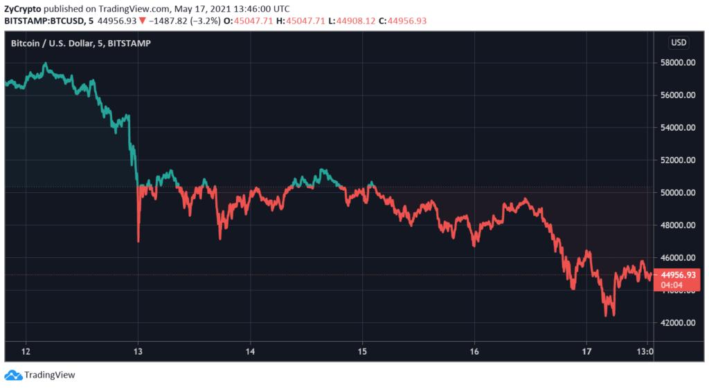 BTCUSD Chart By TradingView