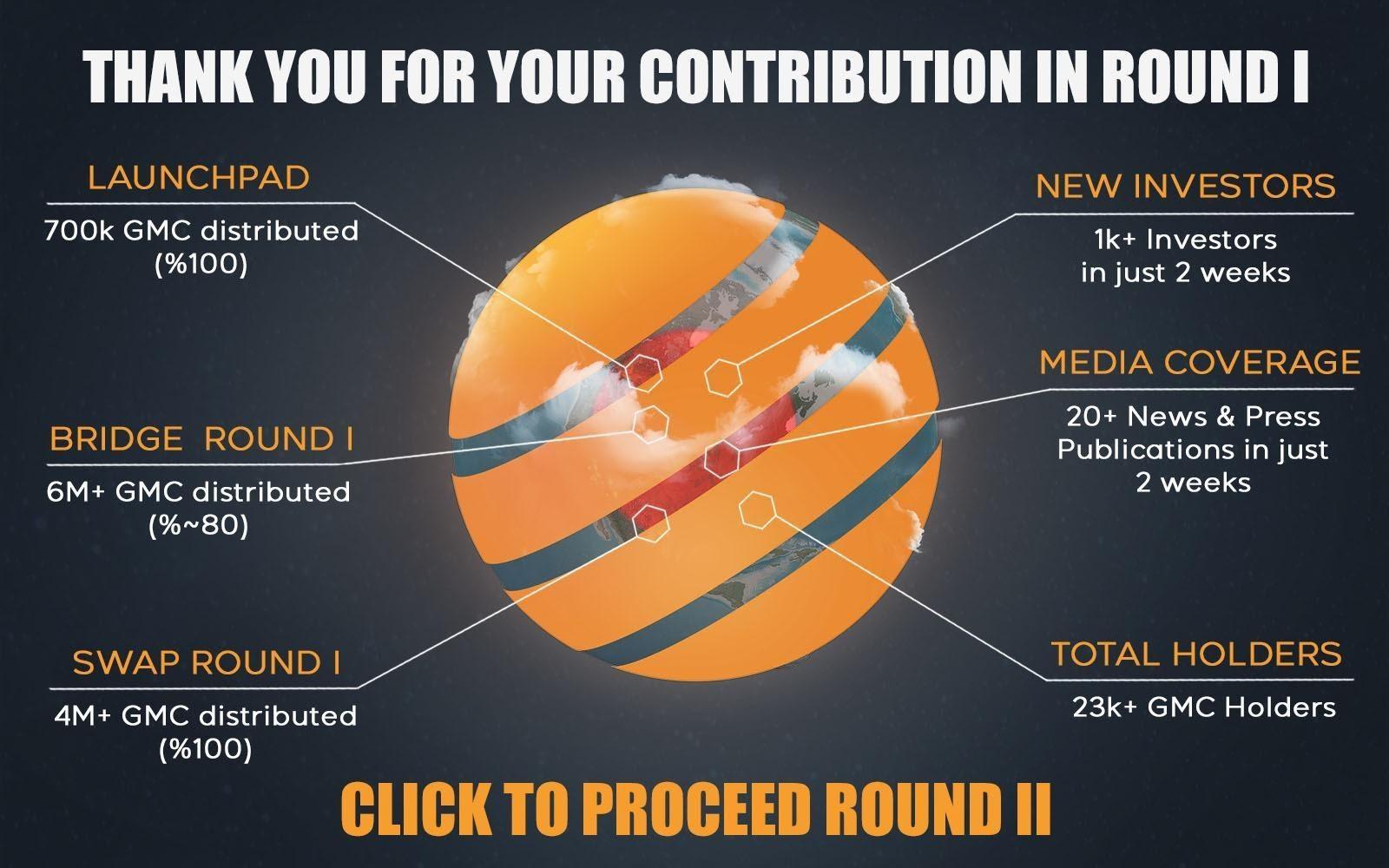 Первый раунд продажи обменов на GMCoin завершился со 100% успехом, следующий раунд начнется 23 августа.