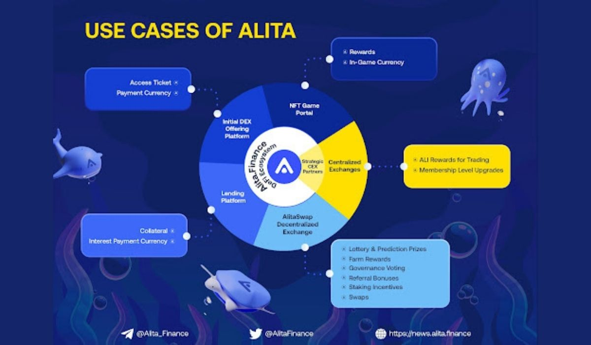 Alita.Finance: Decentralization and NFT Gaming Just Got A Whole New Meaning